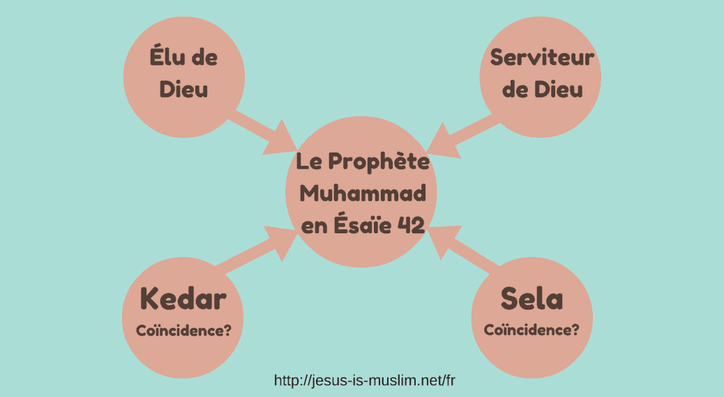 La prophétie du Prophète Muhammad en Esaïe 42