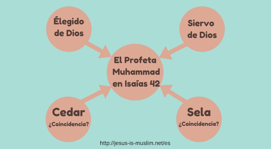 El Profeta Muhammad en Isaías 42